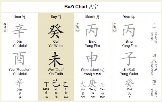 Kurz Bazi - Desať bohov
