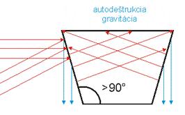 Analýza geometrie stavby s využitím techník feng shui